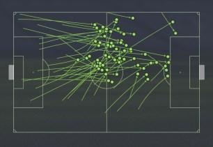 72 Received passes v Arsenal
