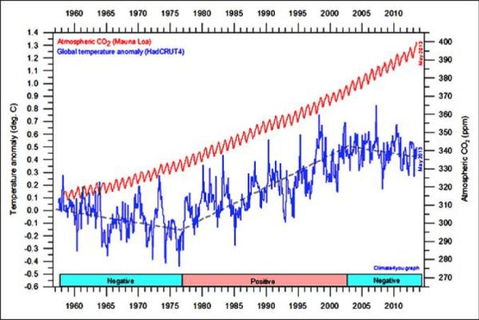 1955_2010_CO2_vs_tempearture