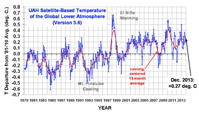 satellite_temperature_data