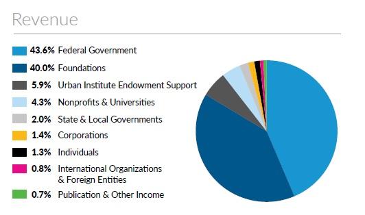 urban-institute-revenue