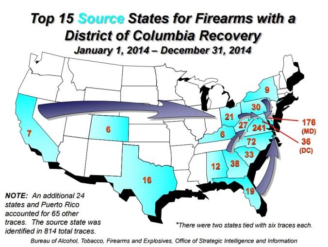 10 Arguments for Gun Control