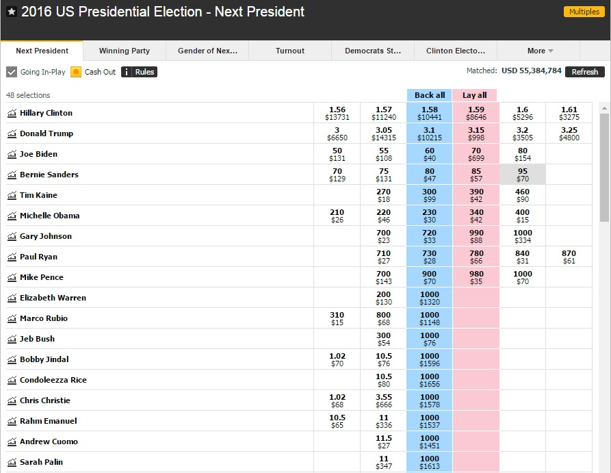 election-odds-9-22-16-1126am