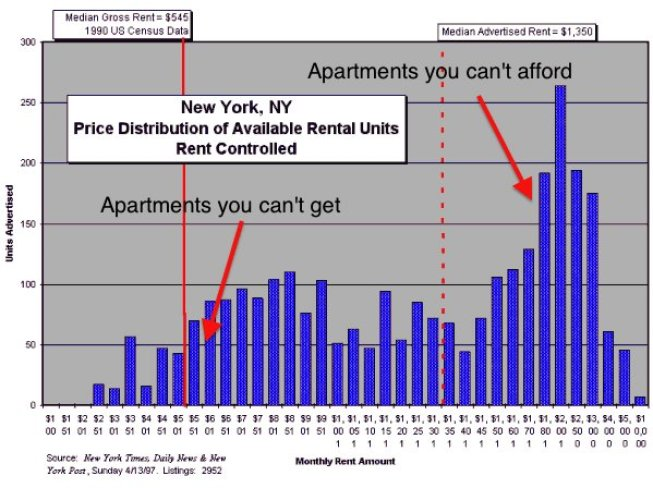new-york-rent-distribution