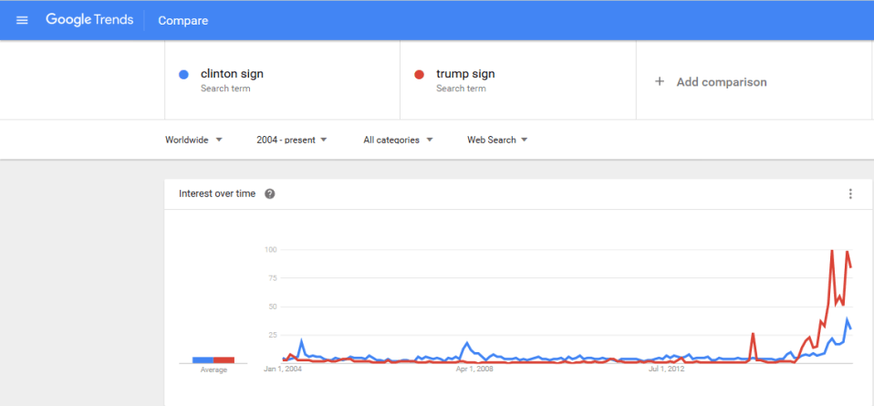 Sign Search Trend