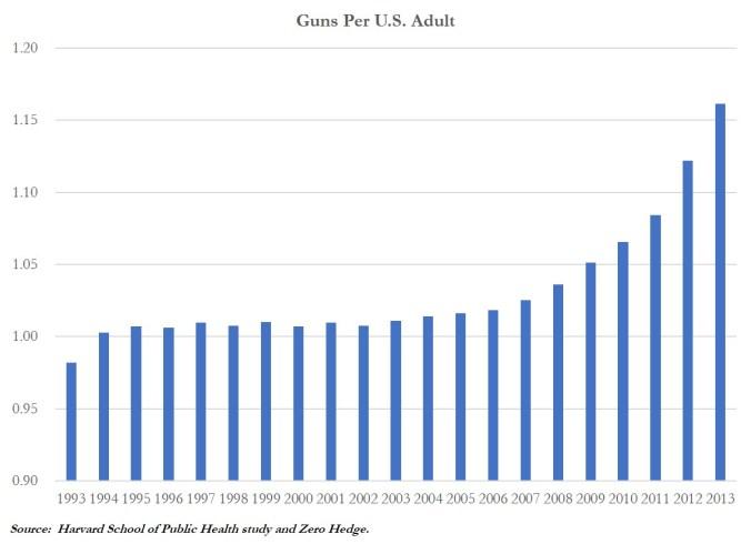 Guns Per Adult Chart