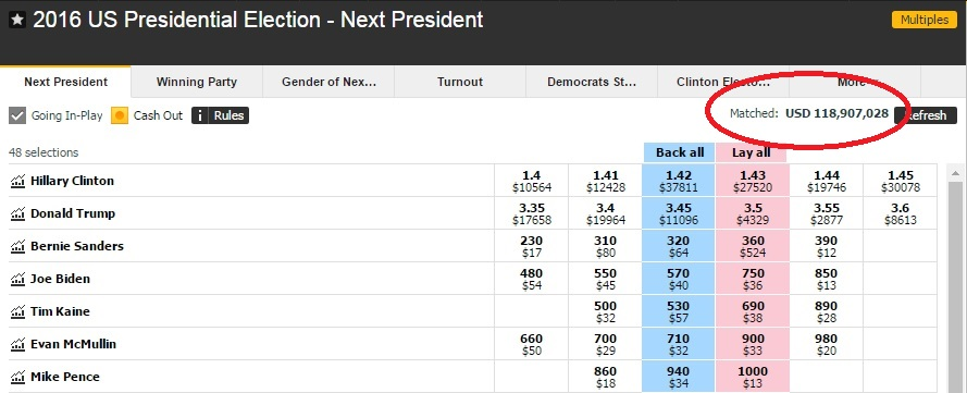 betfair-election-odds-11-3-16-9am