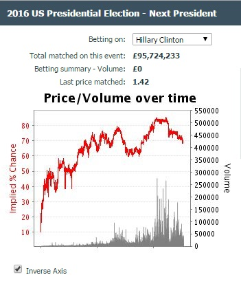 hillary-betfair-chart-11-3-16-9am