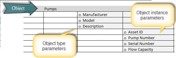 Object type and instance parameters
