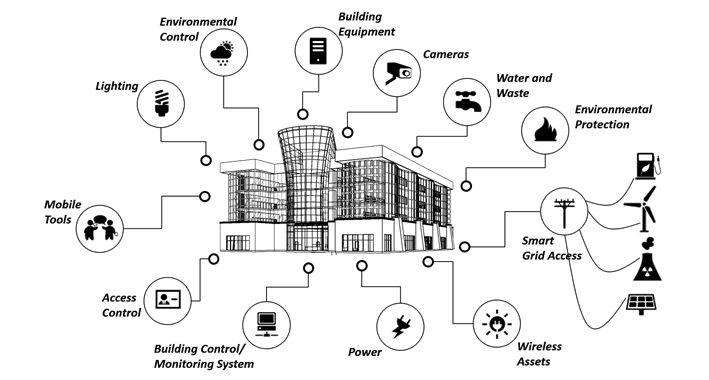 Figure 1 – Buildings and the IoT