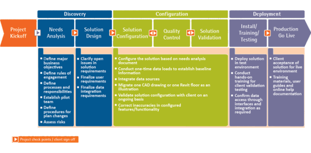 FM:Systems RightPath Implementation Methodology