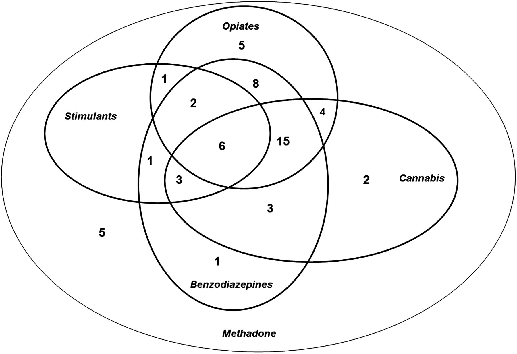 In Utero Drug And Alcohol Exposure In Infants Born To