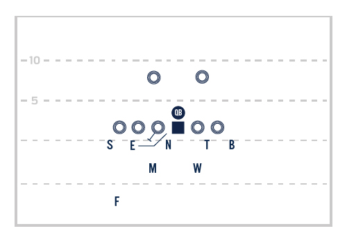 Basic Zone Blitzes for the Under Front Defense – FNF Coaches