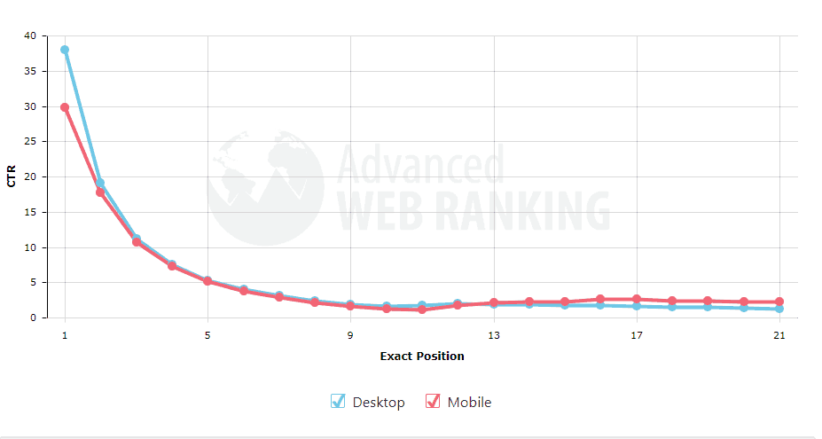 A graph showing the average click through rate for websites in different ranking positions in the search results.
