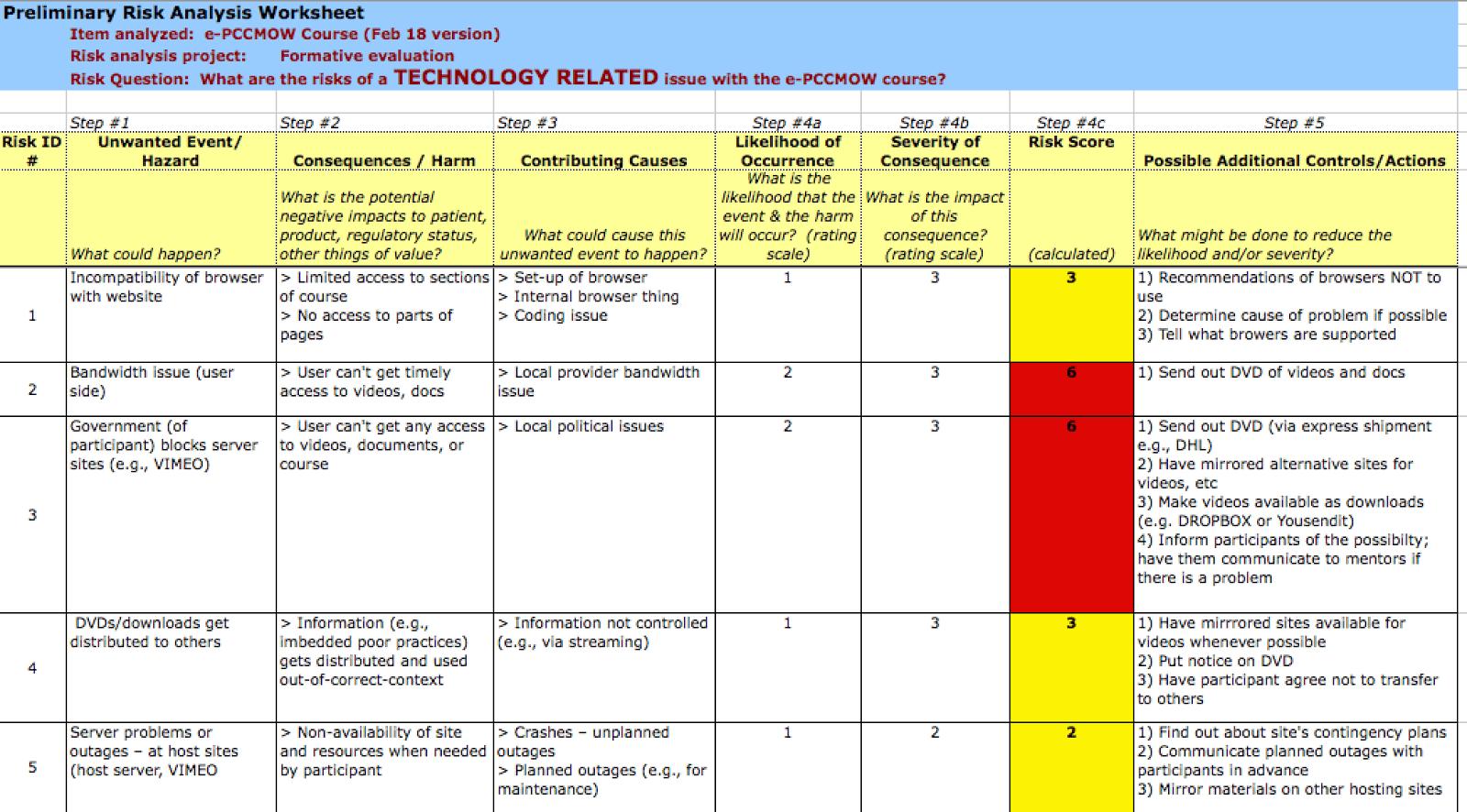 Risk Assessment Sheet Pharmaceutical Job Openings Focavesyc