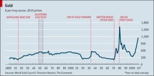 Dos siglos de precios del oro