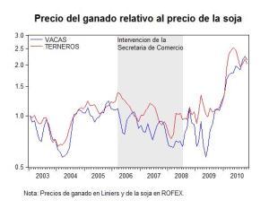 Precio relativo del ganado en términos de soja.