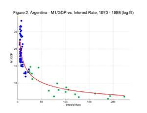 La Estabilidad de la Demanda de Dinero en Argentina