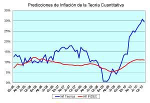 Inflacion Teorica