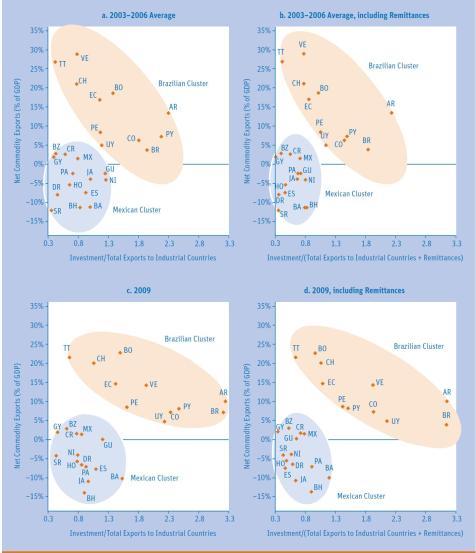 Grupos de Paises según Exportaciones de Bienes Primarios