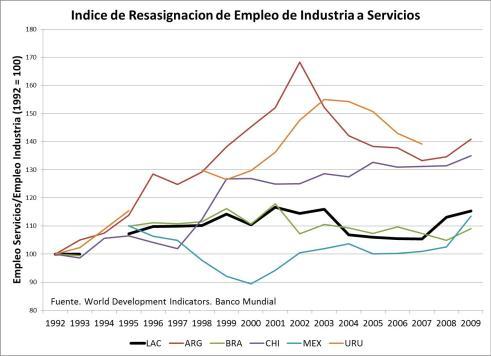 Empleo en Servicios como Fracción del Empleo en Industria
