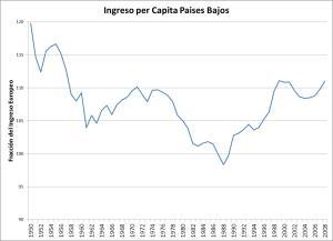 Ingreso per capita de Holanda Relativo a Europa. Fuente Maddison.