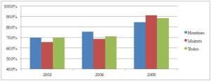 Porcentaje de personas de 65 años que reciben algún tipo de pensiones: 2003, 2006 y 2009