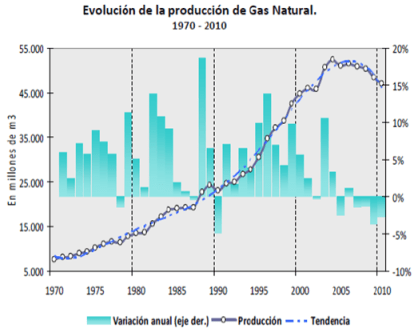 Produccion gas