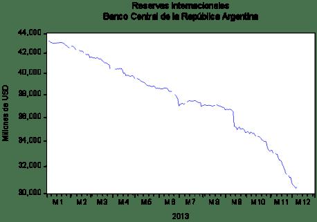 Fuente: INFORMACION DIARIA SOBRE RESERVAS INTERNACIONALES Y PRINCIPALES PASIVOS DEL B.C.R.A. Gerencia de Estadísticas Monetarias - Banco Central de la República Argentina