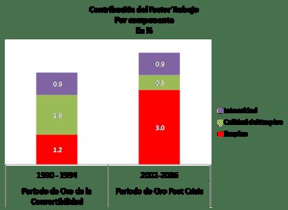 Contribución del Factor Trabajo por Componente en %