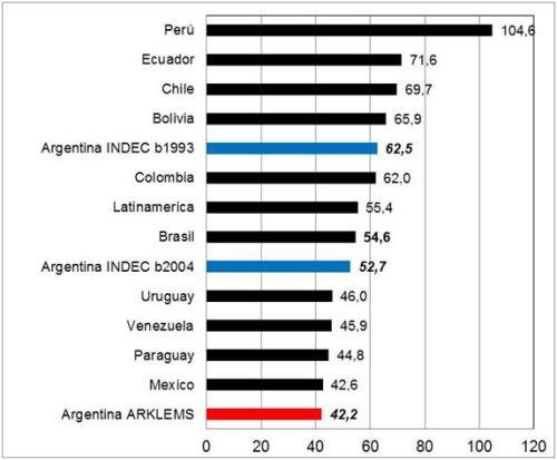 Crecimiento Económico de América Latina. 1998-2012 en base a CEPAL, INDEC y ARKLEMS