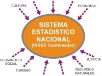 La Triste Historia Reciente del Sistema Integrado de Estadísticas Nacionales en Argentina