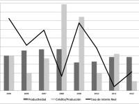 Crédito, tasas de interés y productividad: el destino importa