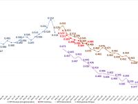 Evolución Histórica de la Desigualdad de Ingresos y de la Incidencia de la Pobreza en Argentina