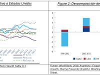 Impulsando la Productividad de las Empresas en Argentina