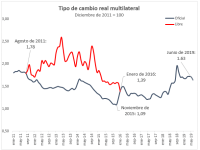 Exportaciones en Argentina (2011-2019): Parte II