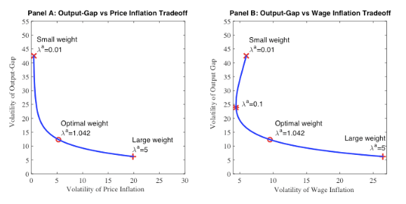 Figure 1: Variance Frontiers for Output-Gap, Price Inflation and Wage Inflation