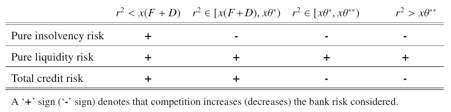 Table 1: Banking competition and risk under exogenous leverage