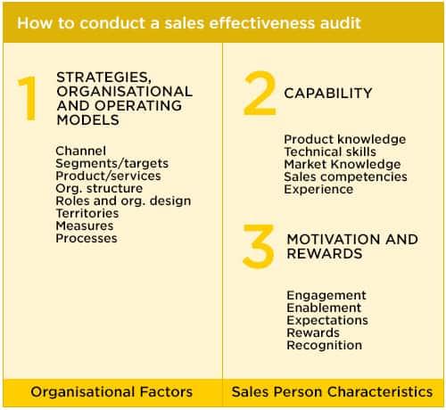 sales-audit-trevor-warden-v2