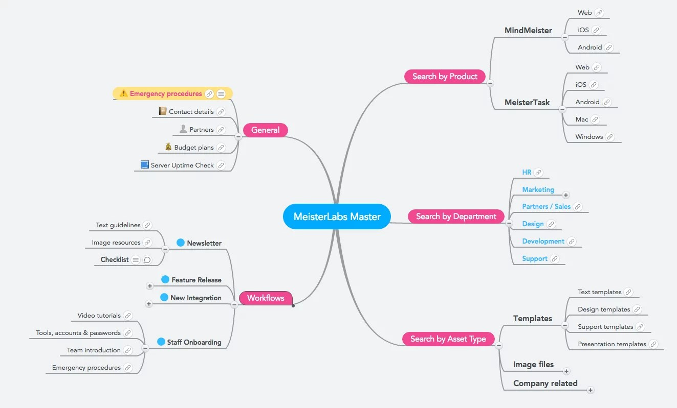 Building Knowledge Maps With Mindmeister And G Suite