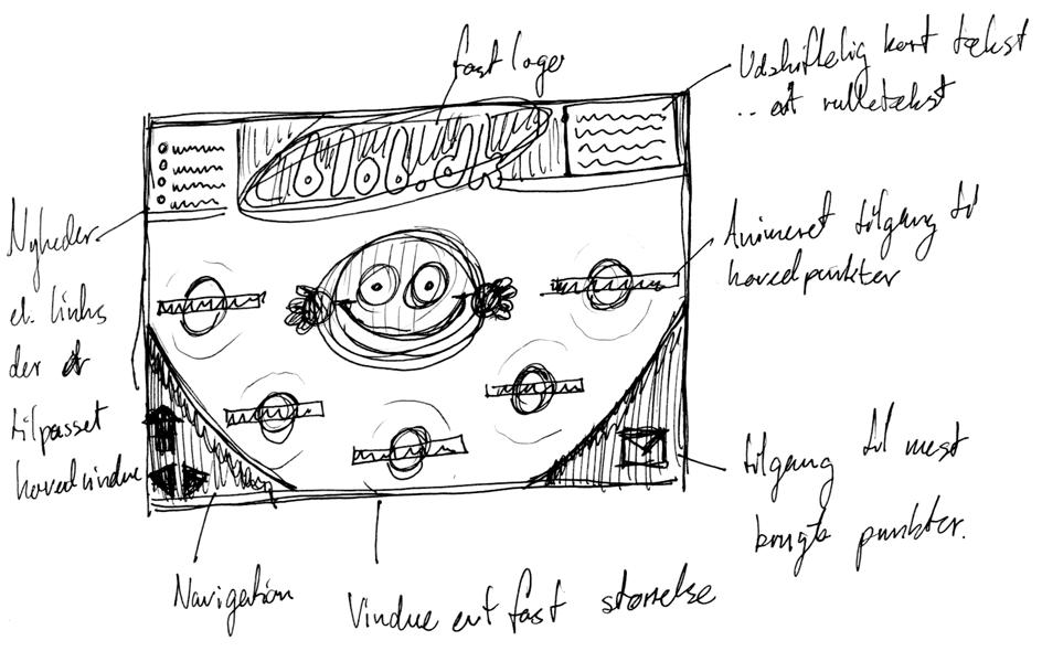 blob.dk layout - foged.net