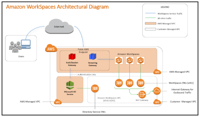 Amazon Workspaces Architectural Diagram