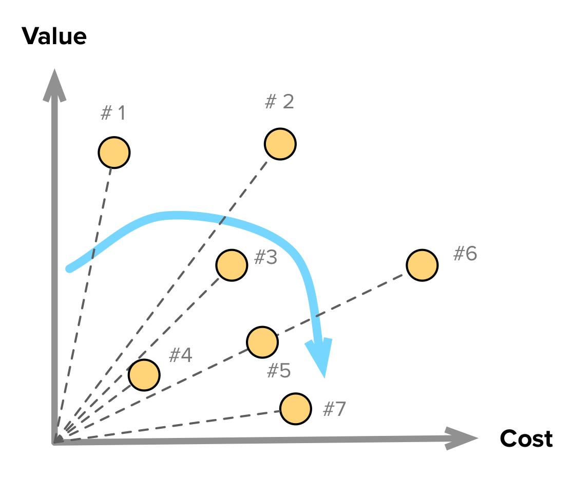 Value Vs Cost Prioritization