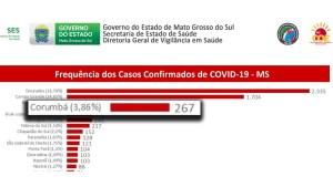 Read more about the article Corumbá já é a 4ª cidade com maior número de casos confirmado de covid-19 em MS