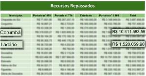 Read more about the article Estado divulga valores repassados aos municípios para combate ao Coronavírus