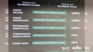 Read more about the article Testes realizados no Brasil apontam eficiência de 78% da Coronavac