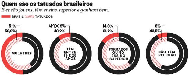 follow-the-colours-censo-tatuagem-brasil-01
