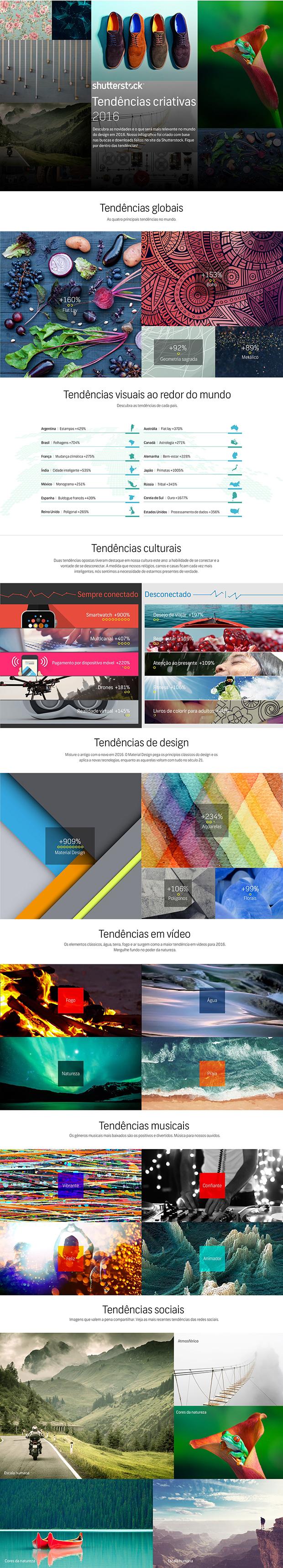 infográfico tendências criativas 2016 design shutterstock
