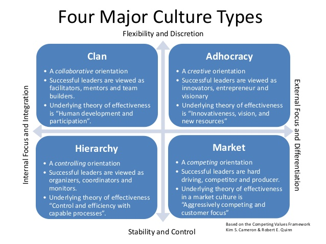 for major culture types