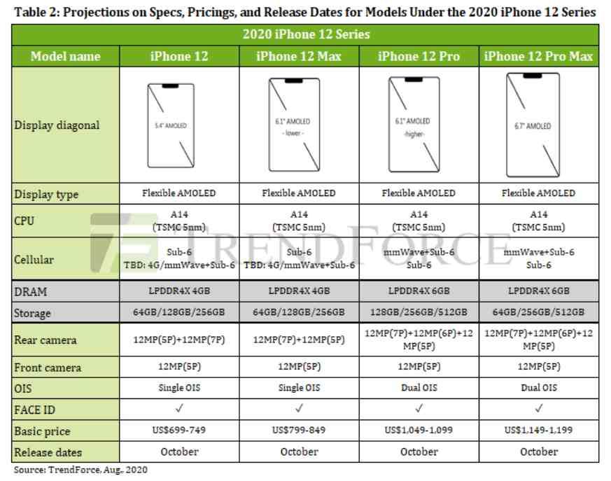iPhone 12 TrendForce