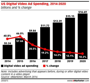 video advertising growth online